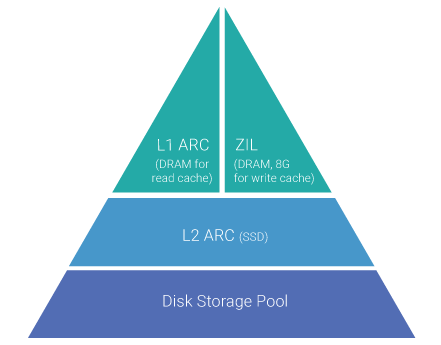 ZFS Intent Log (ZIL)