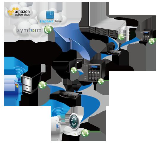 QNAP Features: Backup | QNAPWorks com