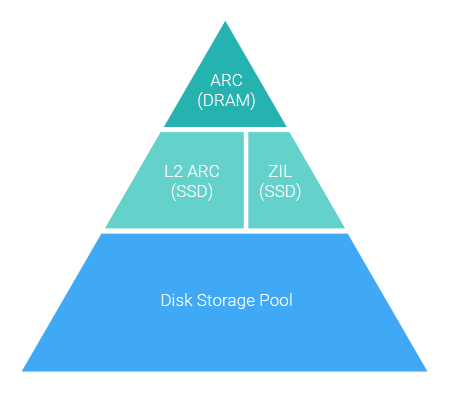 Multi-level cache technology