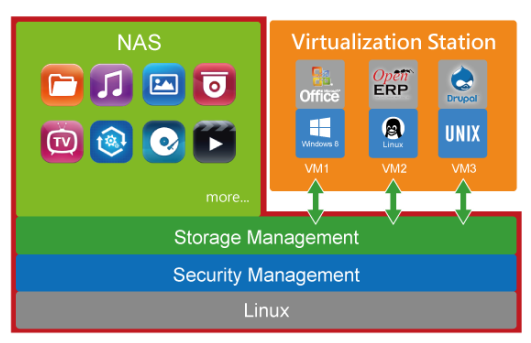 Virtualization Station