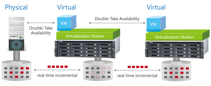 Double-Take Availability for disaster recovery for VMs