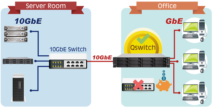 Bridge between 1 & 10GbE to maximize network accessibility with no extra cost