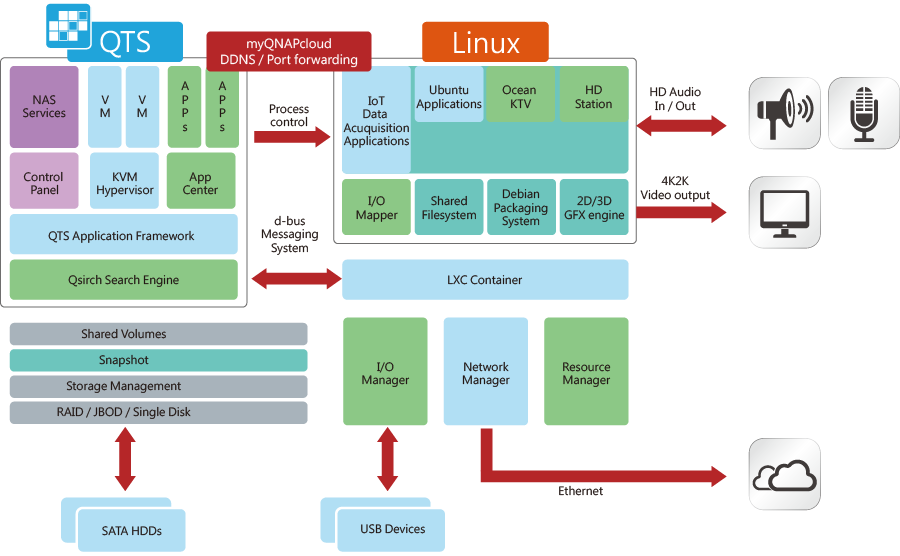 QTS-Linux dual systems, geared for the IoT era
