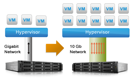 Virtualization Solution