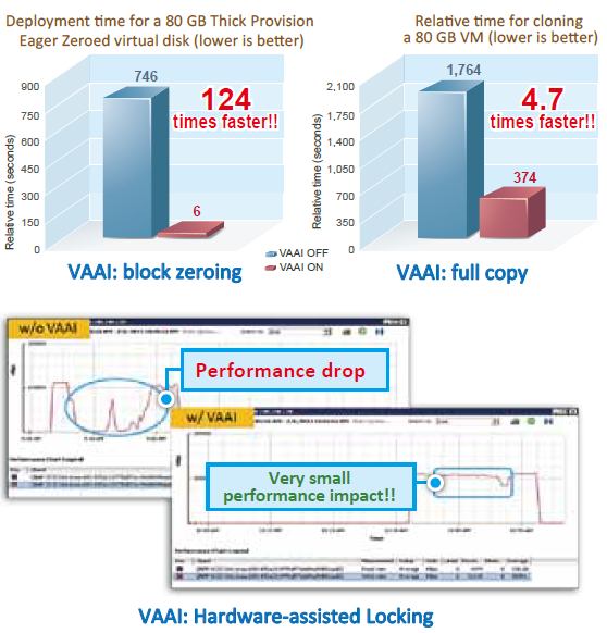 Enhanced Performance by VAAI