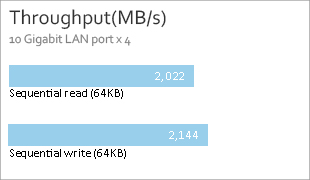 Throughput (MB/s)