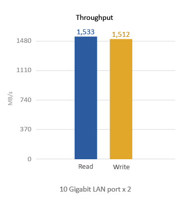TVS-471U-RP Throughput