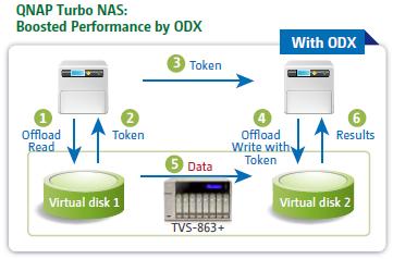 QNAP TVS-863 | QNAPWorks com