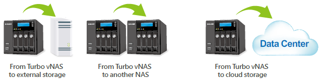 Back up data on the Turbo vNAS for disaster recovery