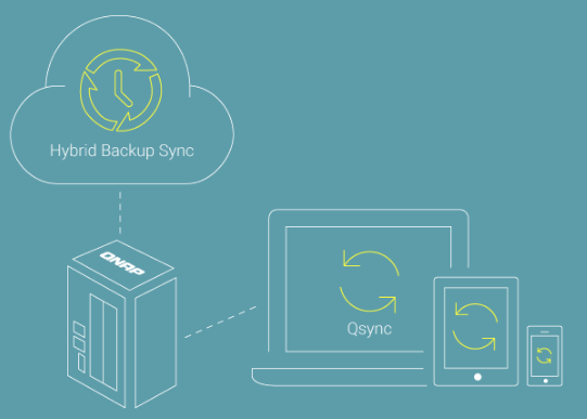 Multi-Point File Backup, Access, and Sync